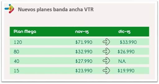 Los nuevos planes de VTR