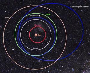 Diferencia entre las órbitas (en azul) del bólido de Cheliábinsk y el asteroide (367943) Duende, también llamado 2012DA14. / NASA / MSFC / Meteroid Environment Office