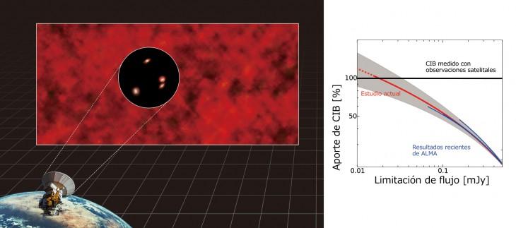 Izquierda: representación del fondo cósmico infrarrojo resuelto con ALMA. Derecha: suma de las emisiones de los tenues objetos detectados con ALMA coincide con el fondo infrarrojo medido en observaciones satelitales | NAOJ
