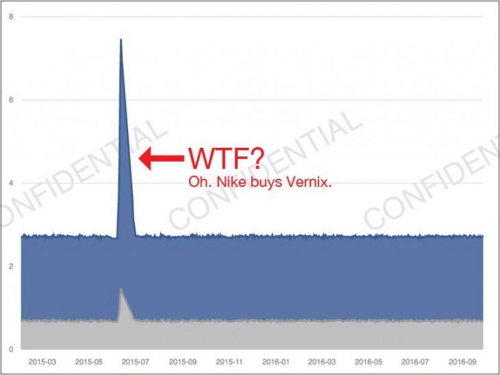 Nike adquiere Vernix