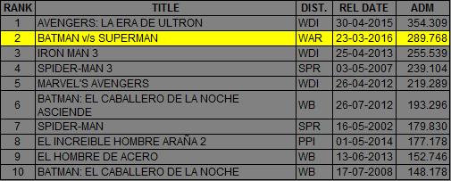 WB Chile