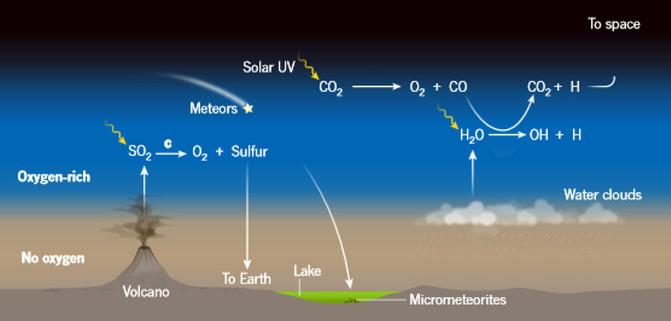 Posibles mecanismos de enriquecimiento de oxígeno en la atmósfera de la era Arcaica. / K. Zahnle y R. Buick/Nature