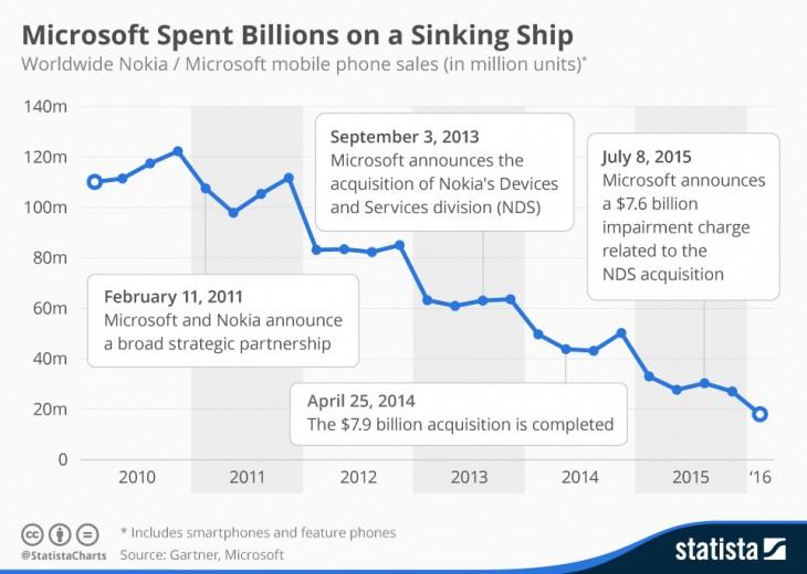 Ventas de teléfonos Nokia | Statista