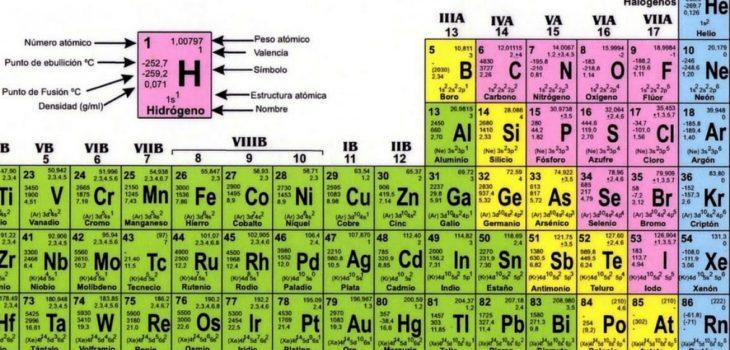 El nihonio y el moscovio los nuevos elementos que llegan a la tabla el nihonio y el moscovio los nuevos elementos que llegan a la tabla peridica tecnologa biobiochile urtaz Images