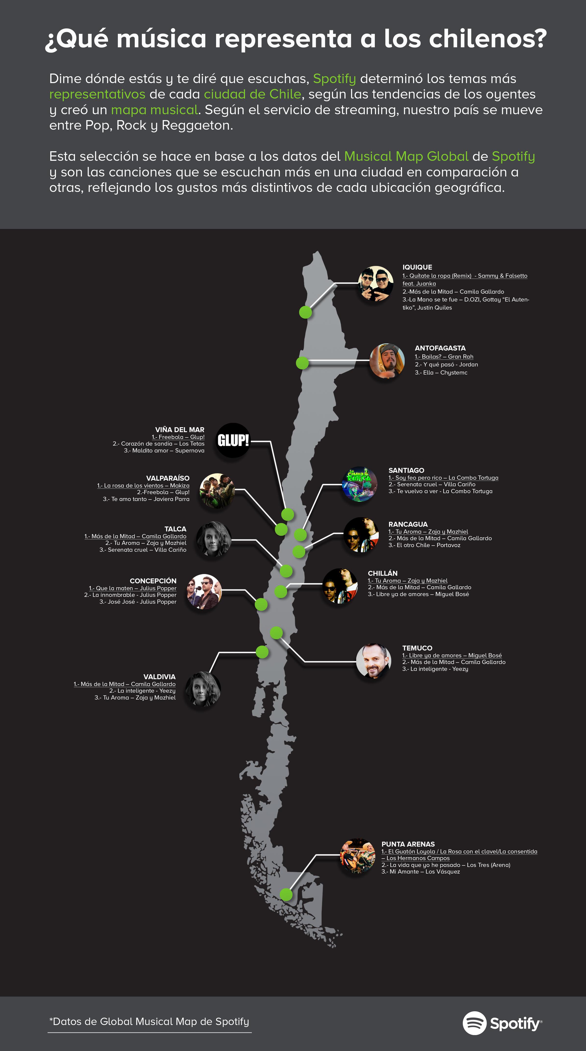 Infografia Spotify Chile