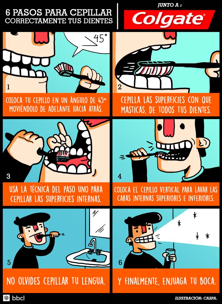 Cómo cepillarte correctamente los dientes