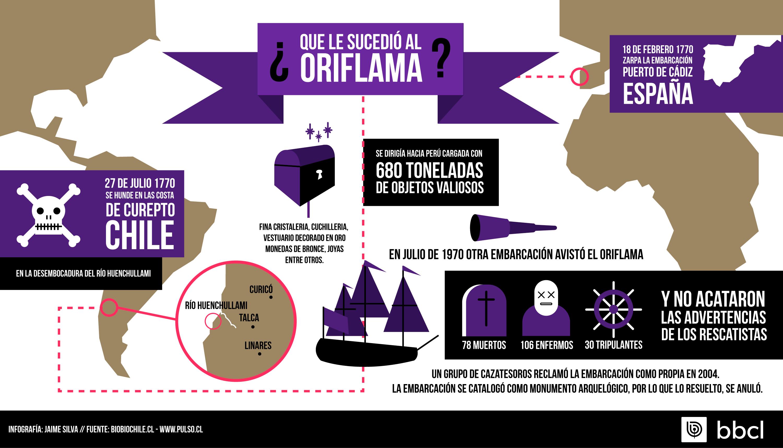 INFOGRAFIA-ORIFLAMA_facebook