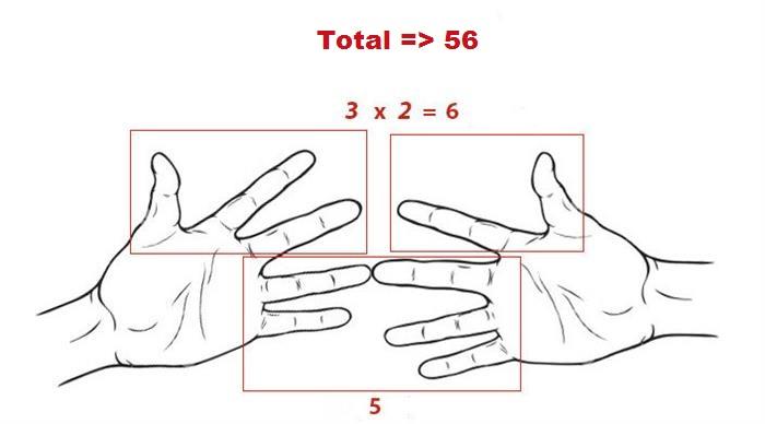 Multiplicación con dedos