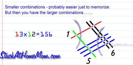 Multiplicación con líneas para dos dígitos
