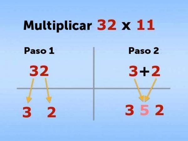 Multiplicar por 11