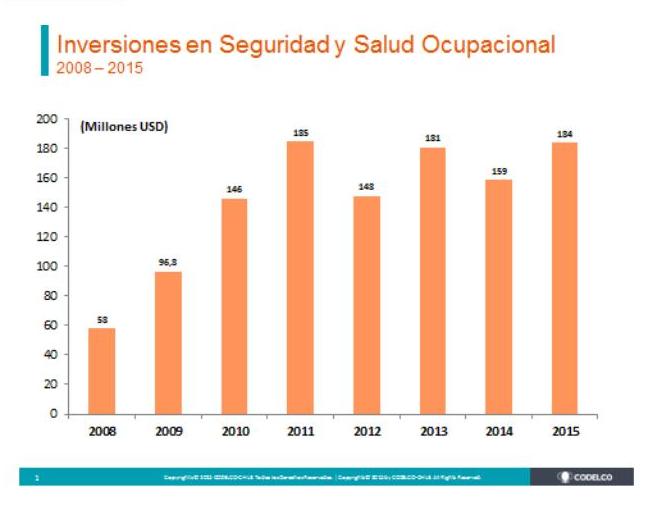 GRÁFICO DE INVERSIÓN EN SEGURIDAD Y SALUD OCUPACIONAL DE CODELCO