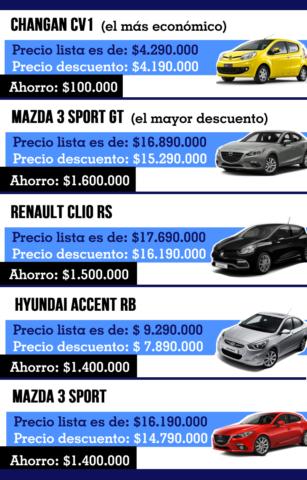 Precios De Autos Mazda 2017 >> Ahorra hasta 30%: Conoce los 55 autos disponibles en los descuentos de cambio de año | Economía ...