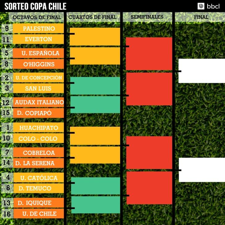 Sorteo Copa Chile