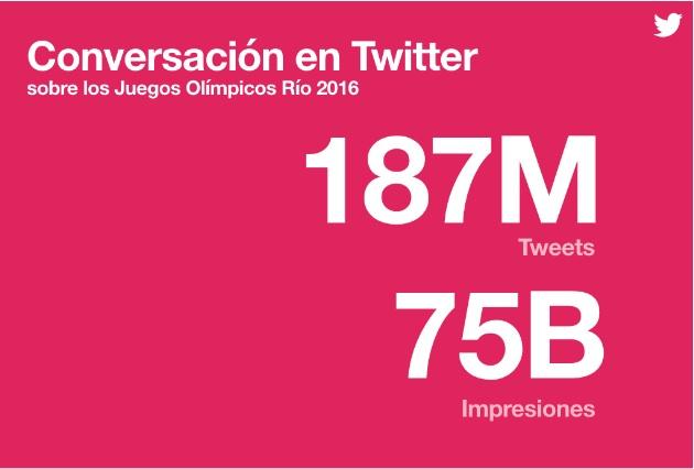 Tweets e impresiones | Estudio Twitter