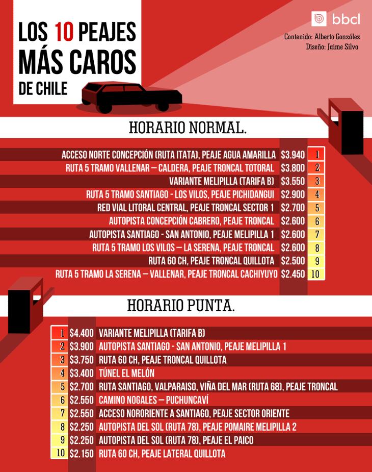 Lista con los 10 peajes más caros de Chile en horario normal y en horario punta.