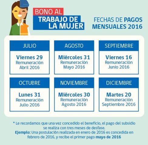 Infografía que muestra cronograma de la entrega beneficio económico para la mujer