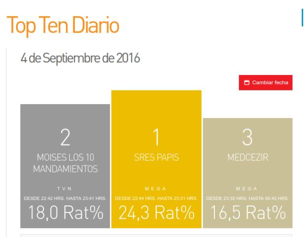Rating Domingo 5 de septiembre | Katar Ibope