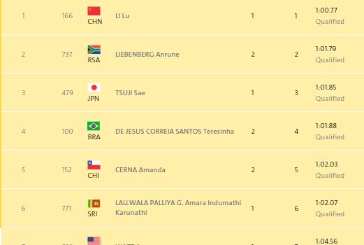 Tabla de 400 metros Río 2016