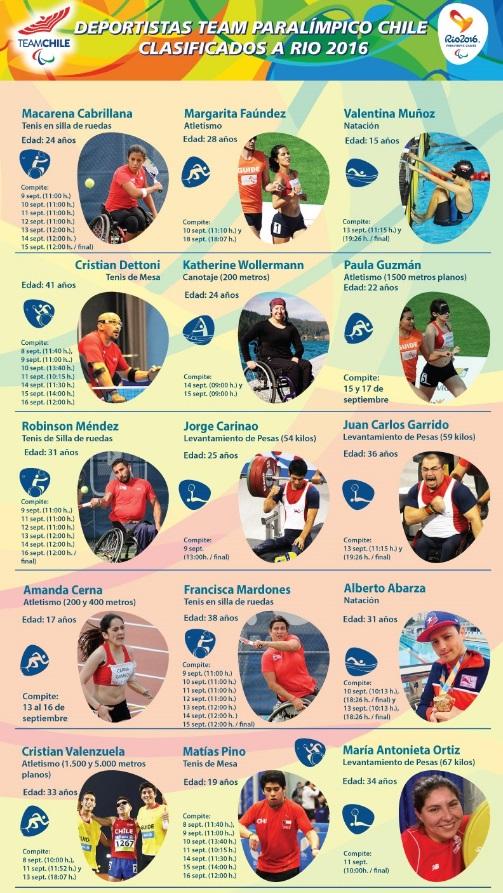 programación de chilenos en juegos paralímpicos de Rio