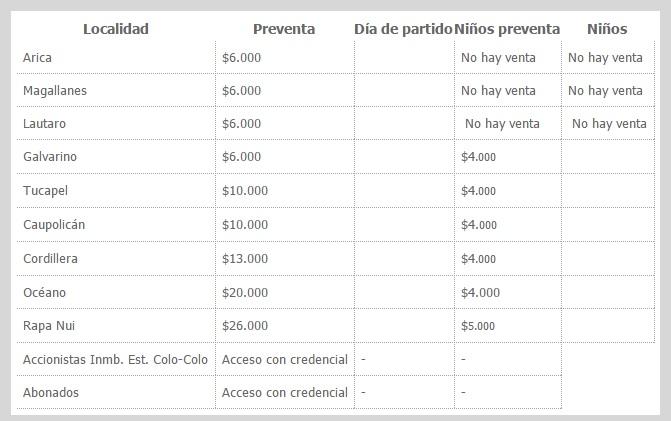 Los valores de las entradas para el duelo entre Colo Colo y Universidad de Chile.
