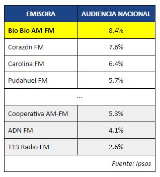 Tabla de audiencia en Radios Nacionales según Ipsos.
