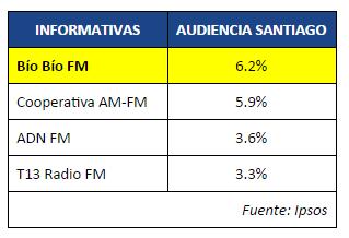 Tabla de audiencia en Radios Informativas de Santiago según Ipsos.