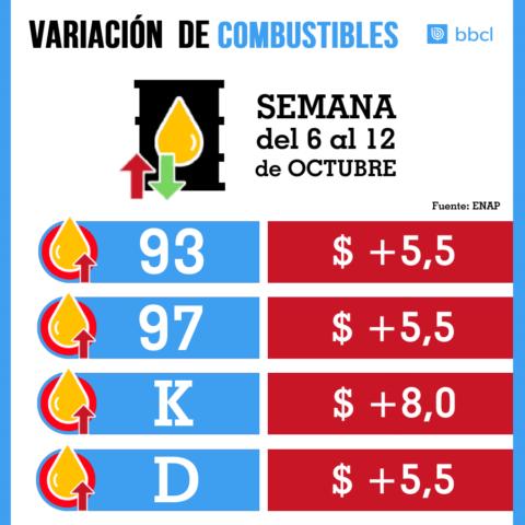 Enap: variación precios de combustibles: bencinas, kerosene y diésel