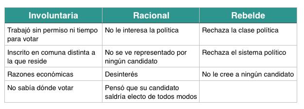 respuestas_abstencion