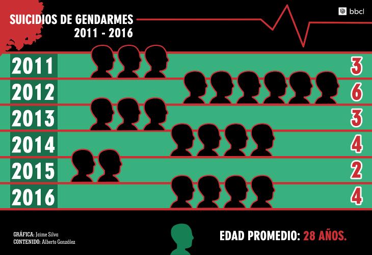 Registro de suicidios de gendarmes