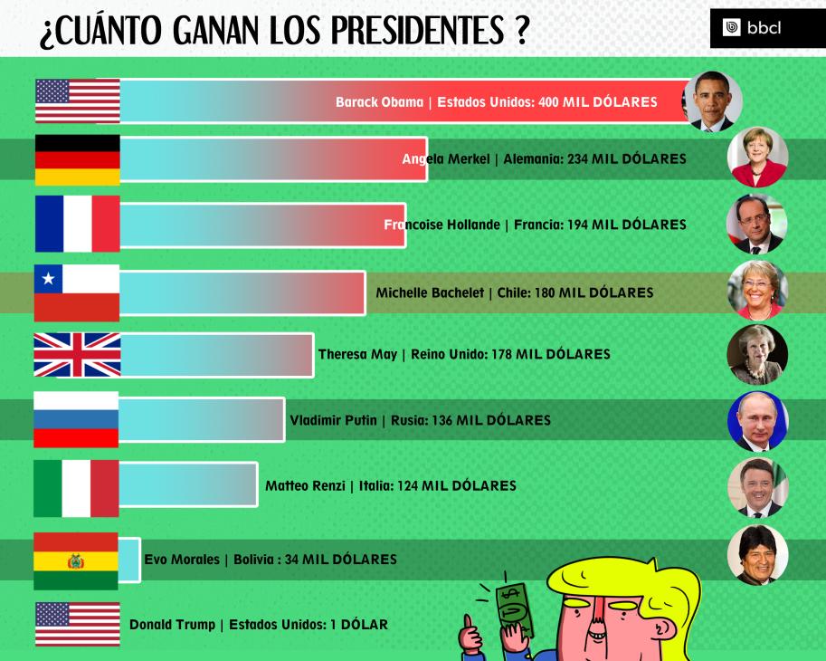 730nota_cuanto-gananlos-presidentes