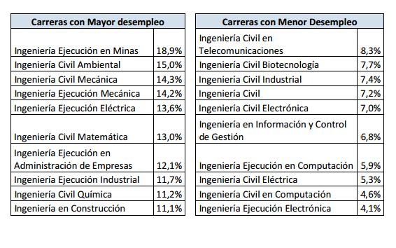 Ingnieros.cl
