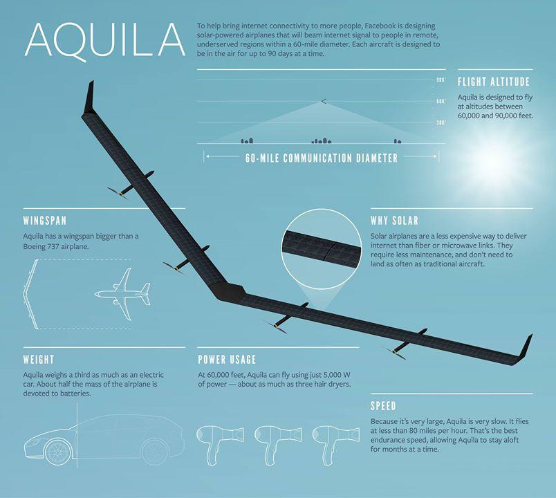 El ambicioso plan de Facebook para dar internet a Perú y Brasil con un dron gigante