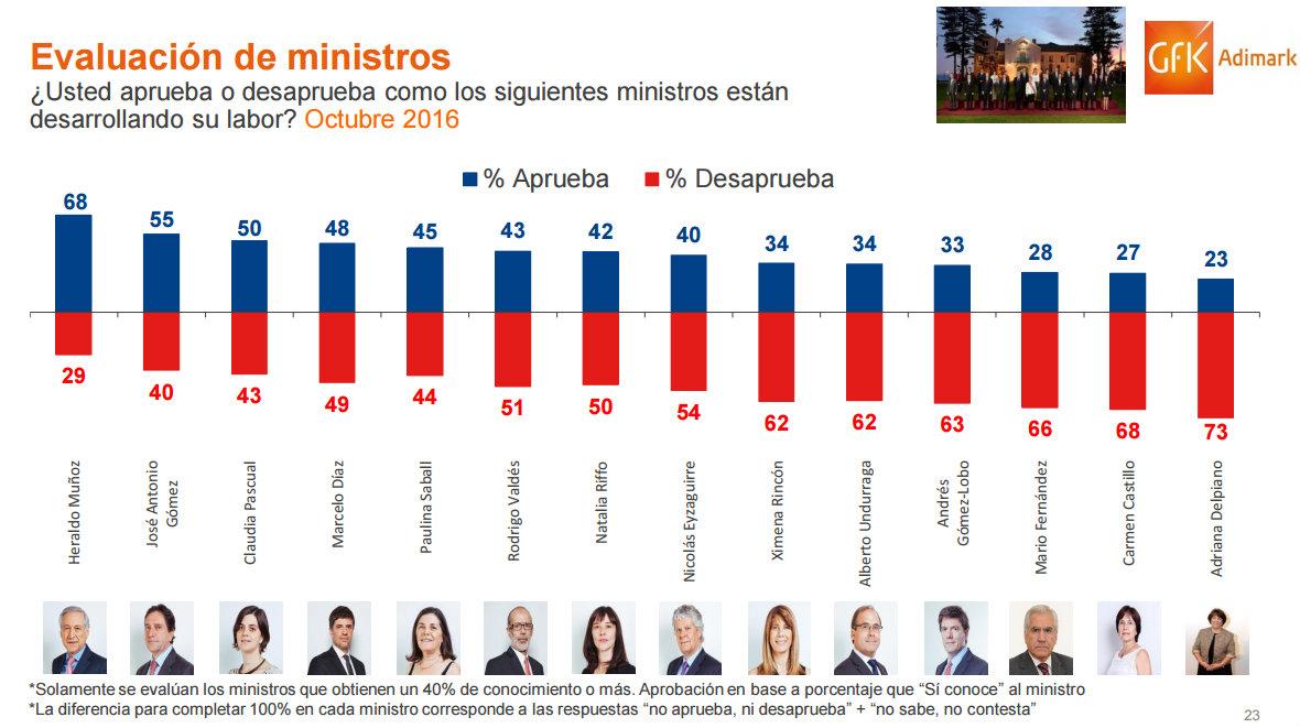 ministros_adimark