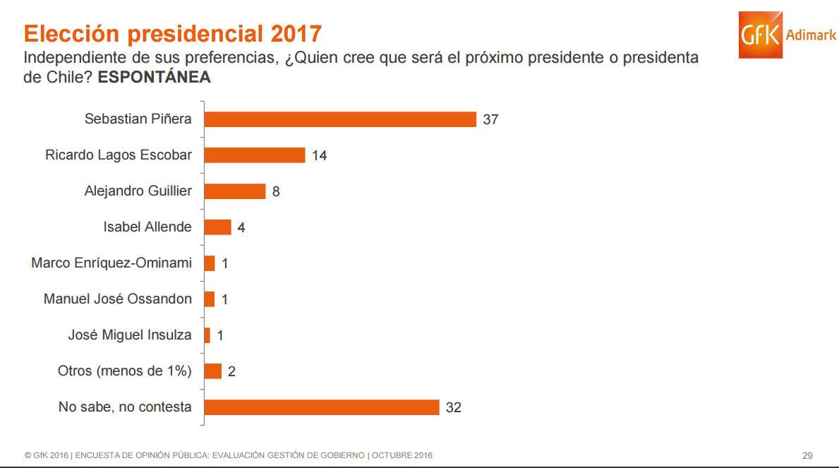 presidenciables_adimark