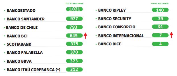 (*) En abril de 2016, los bancos Itaú y Corpbanca se fusionan y comienzan a operar como una sola entidad (Banco Itaú Corpbanca). Fuente Sernac