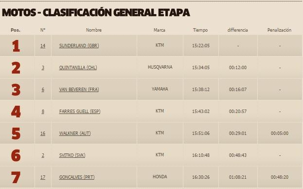 clasificacion-general-motos-tras-quinta-etapa