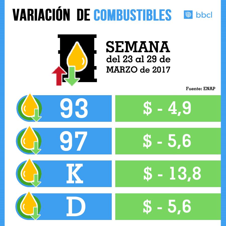 Precio de las bencinas caerá hasta $5,6 por litro este jueves — Enap