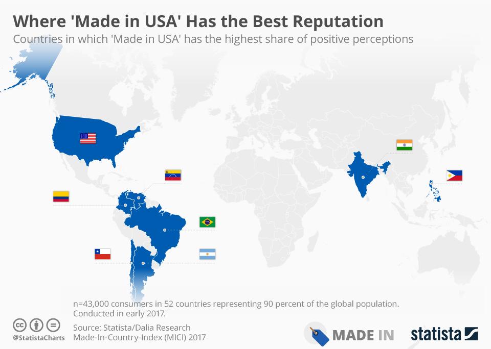 Países donde etiqueta Hecho en Estados Unidos tiene mejor reputación