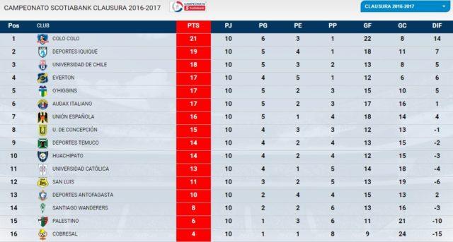 Clausura 2017 | ANFP