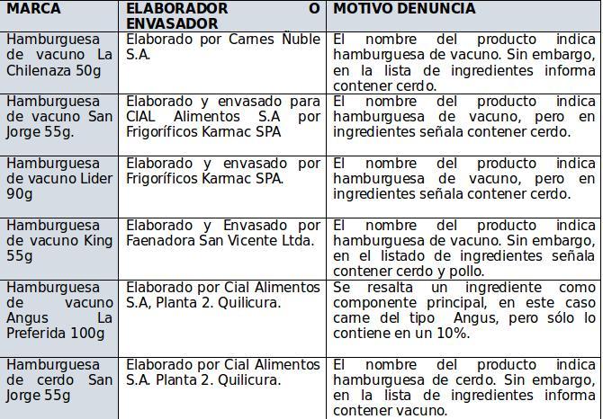 Sernac detectó alarmantes inconsistencias en etiquetado de hamburguesas | Nacional