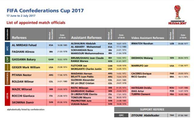 FIFA | Sitio Oficial
