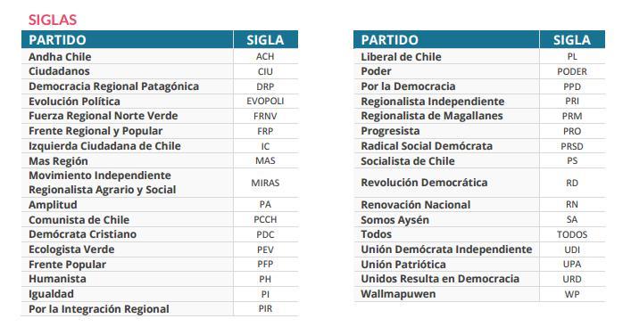 partidos political de chile pdf