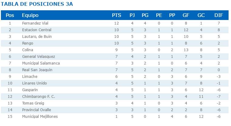 Tercera División.cl