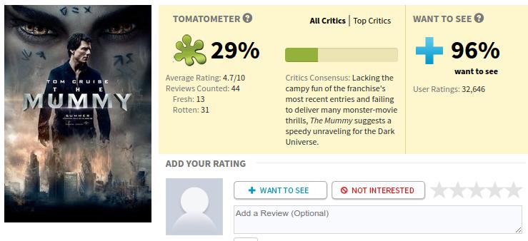 """La momia"" (2017) en Rotten Tomatoes"