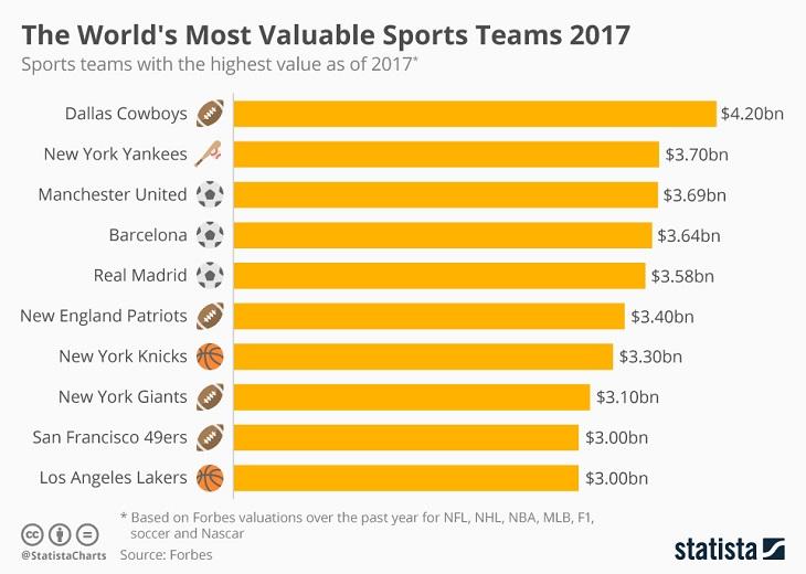 Vaqueros de Dallas, la franquicia más valiosa en el deporte mundial