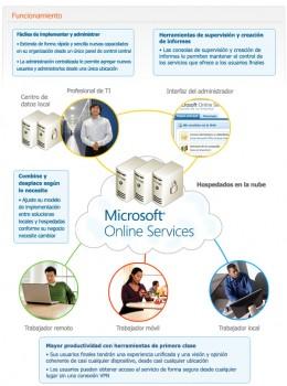 Cómo funciona MOS | Microsoft
