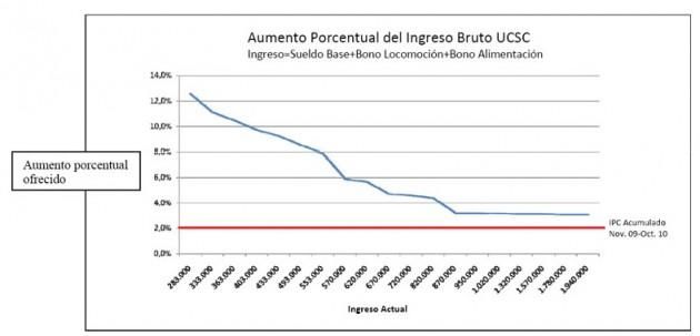 Gráfico propuesta UCSC