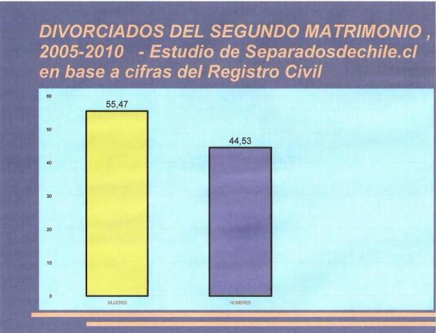 Ranking Separados de Chile