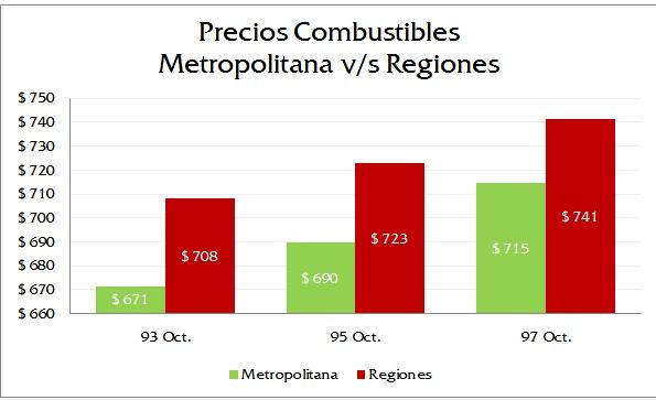 Metropolitana vs Regiones