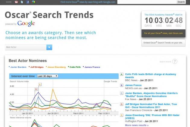 Oscar Search Trends